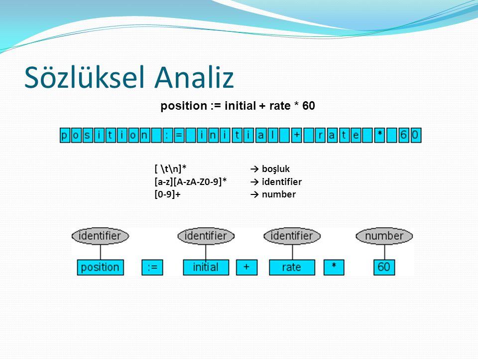 Sözlüksel Analiz position := initial + rate * 60 [ \t\n]* → boşluk